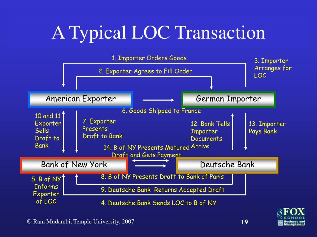 A Typical LOC Transaction