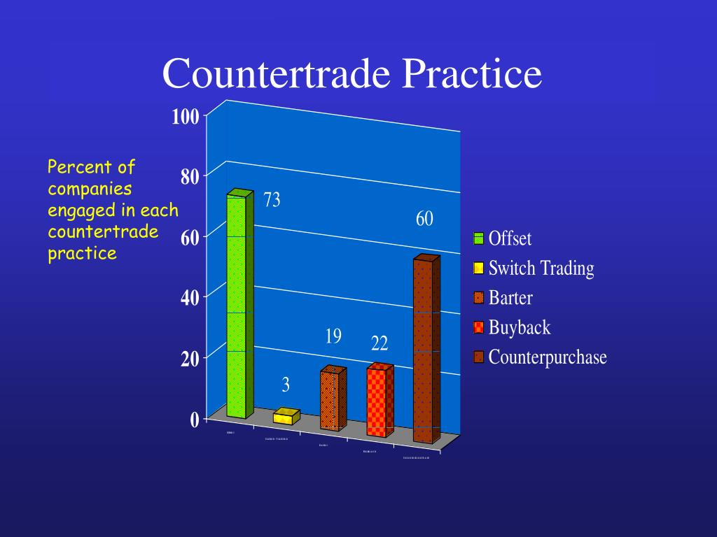 Countertrade Practice