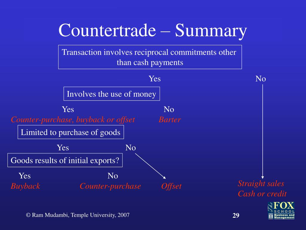 Countertrade – Summary