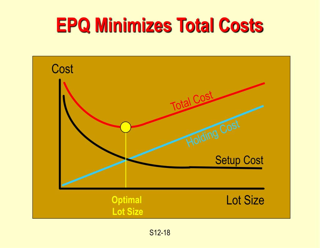 EPQ Minimizes Total Costs