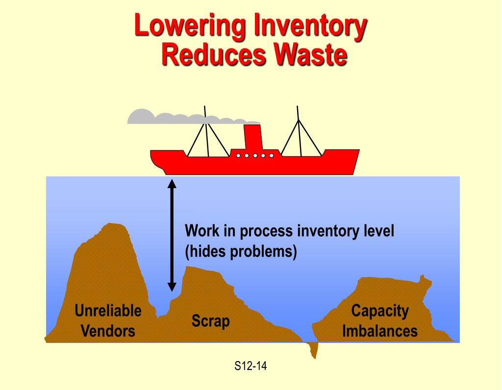 managing the inventory imbalance at the Basic concepts in inventory management 2  shock absorber will depend upon the degree of imbalance and the amplitude of floor spring mass a b finished goods inventory.