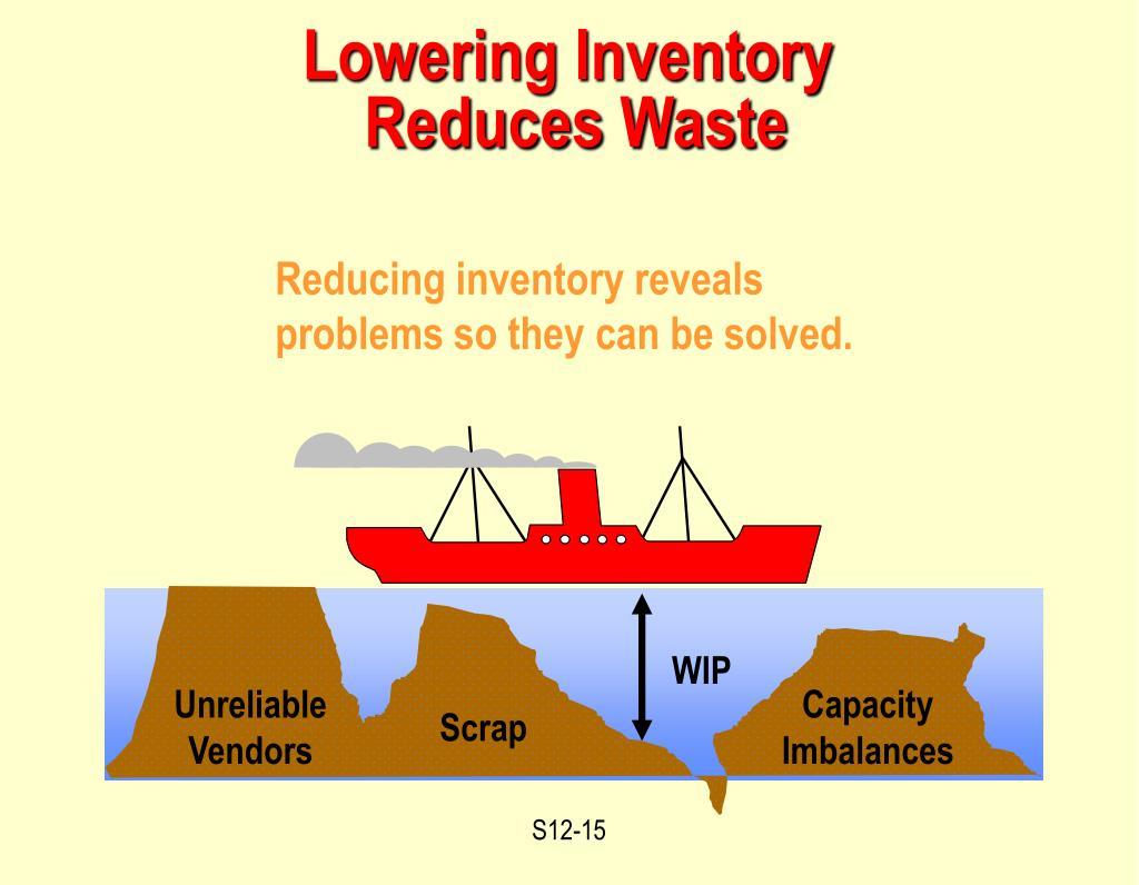 Reducing inventory reveals
