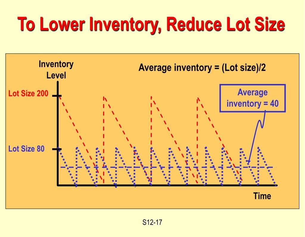 Average inventory = 40