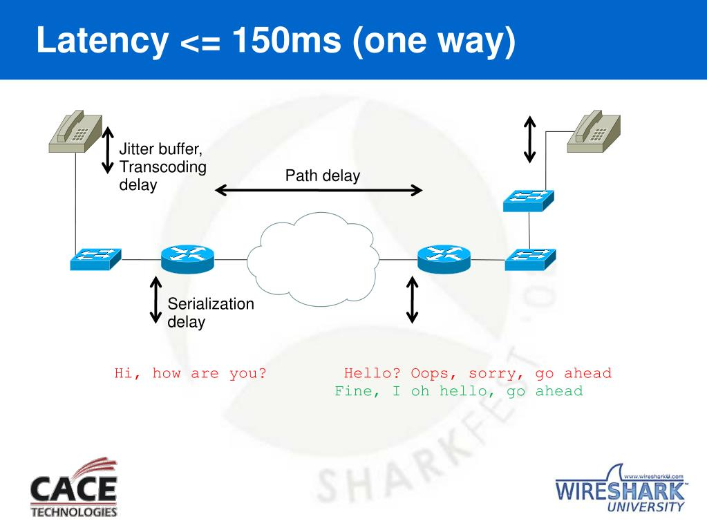 Latency <= 150ms (one way)