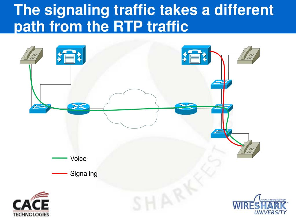 The signaling traffic takes a different path from the RTP traffic