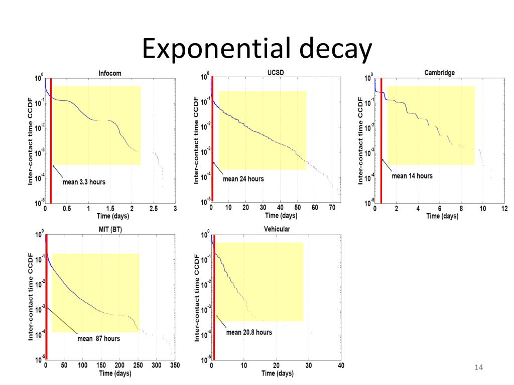 Exponential decay