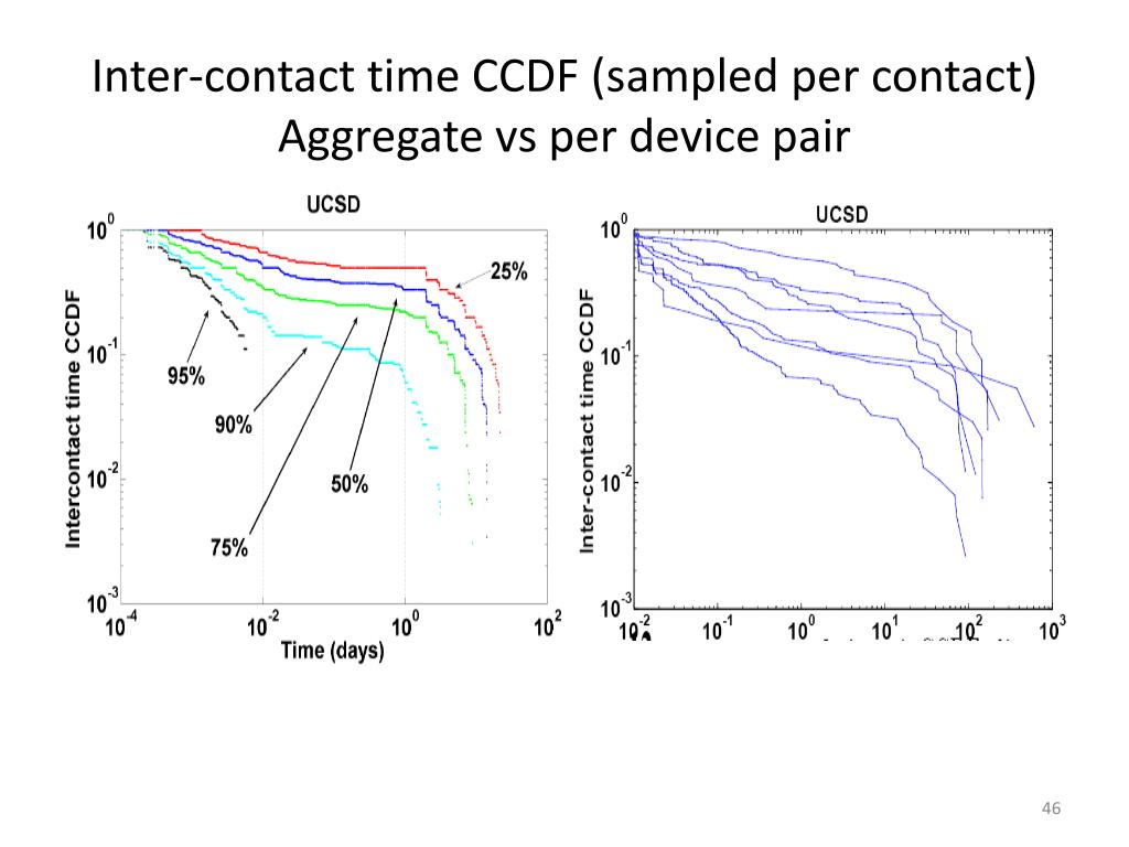 Inter-contact time CCDF (sampled per contact)