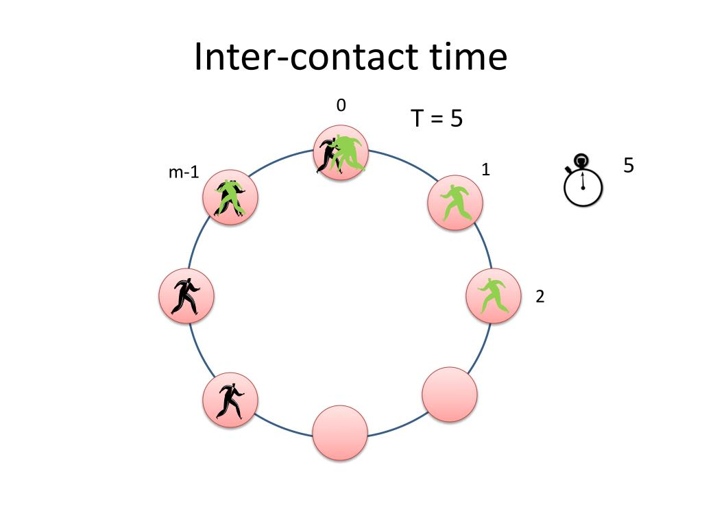 Inter-contact time