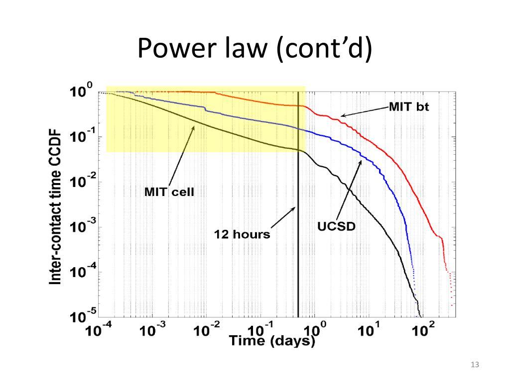 Power law (cont'd)