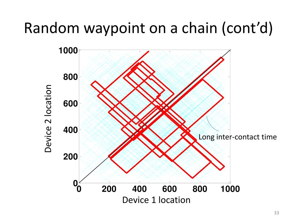 Random waypoint on a chain (cont'd)