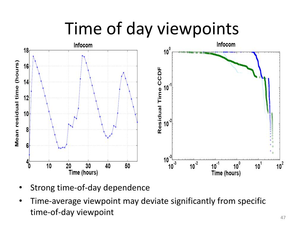 Time of day viewpoints
