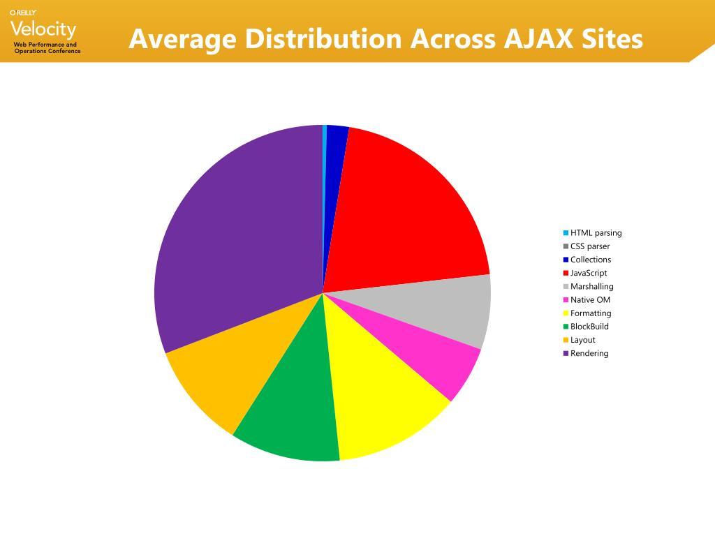 Average Distribution Across AJAX Sites