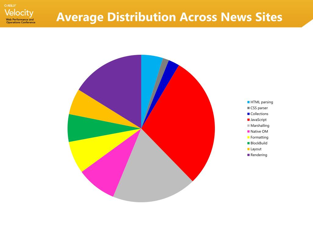 Average Distribution Across News Sites