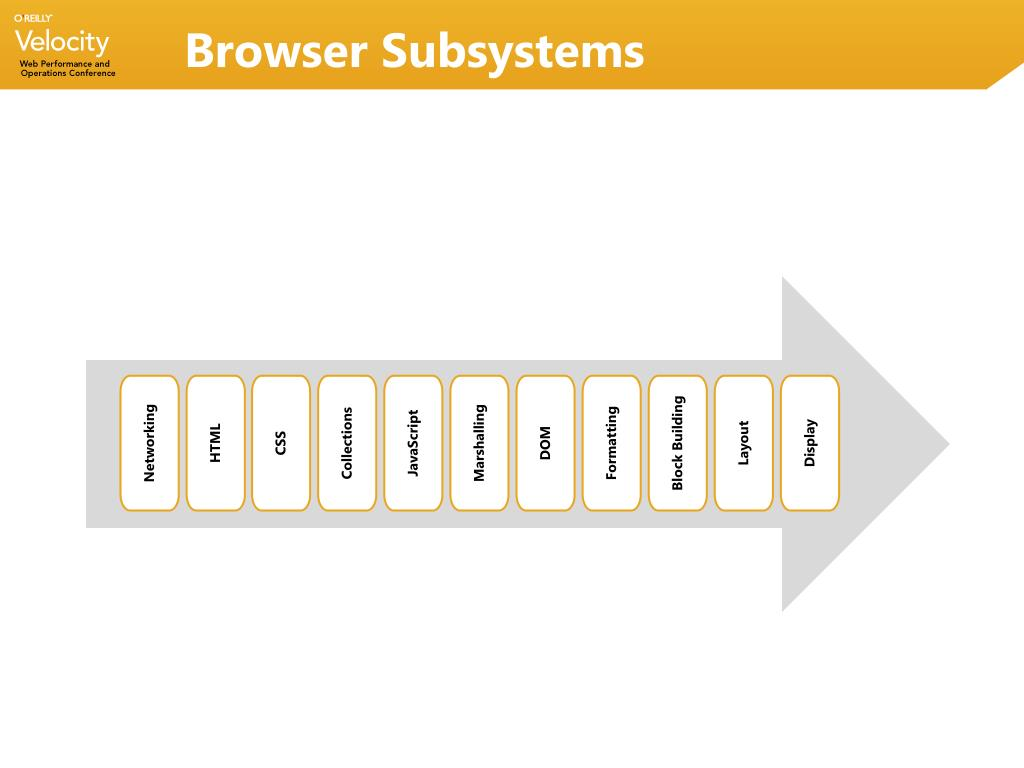 Browser Subsystems