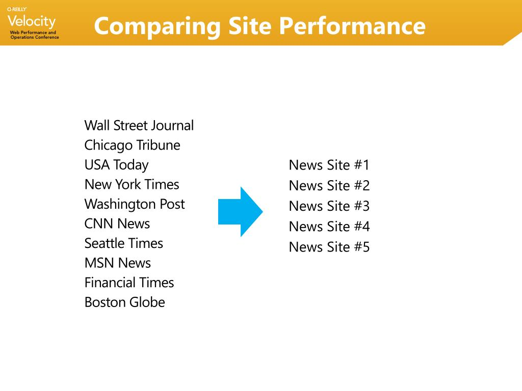 Comparing Site Performance