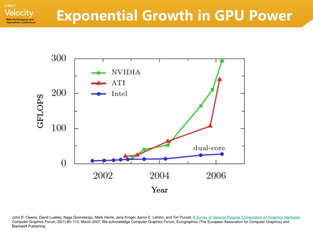 Exponential Growth in GPU Power