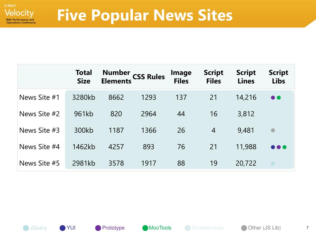 Five Popular News Sites