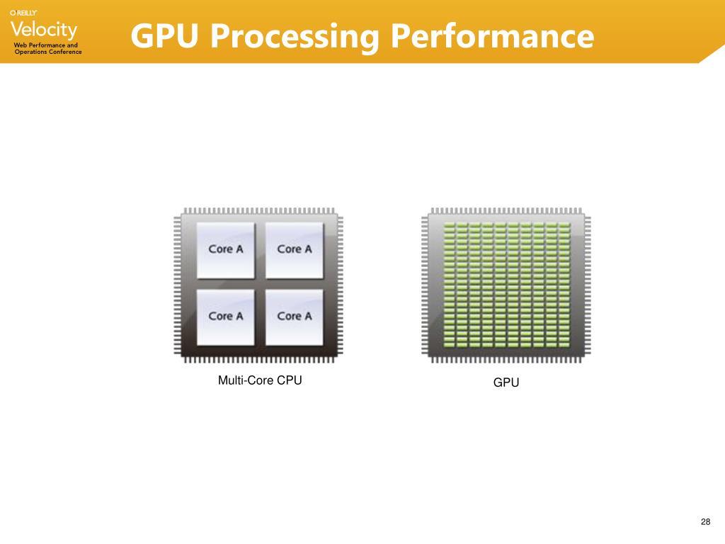 GPU Processing Performance