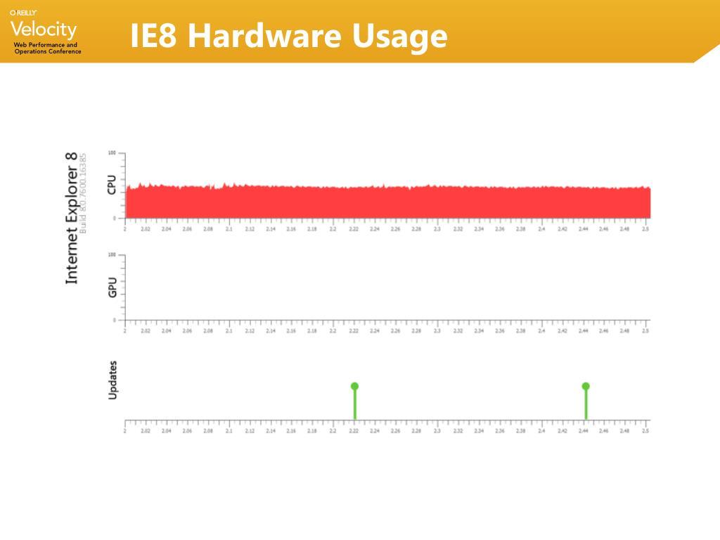 IE8 Hardware Usage