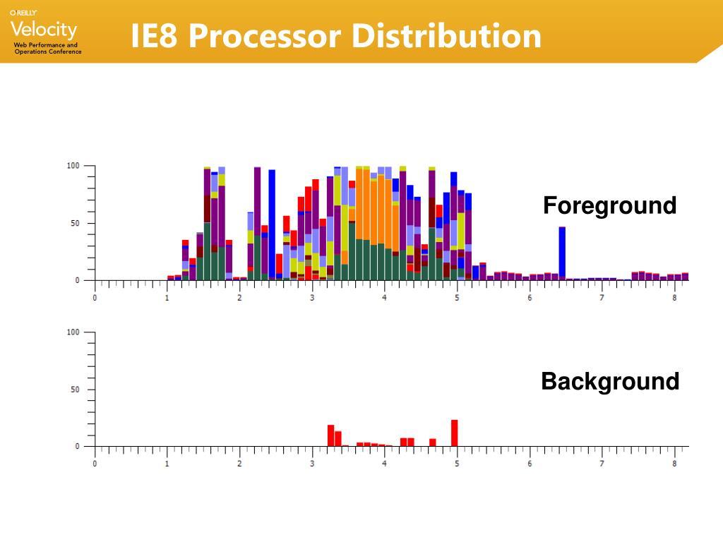 IE8 Processor Distribution