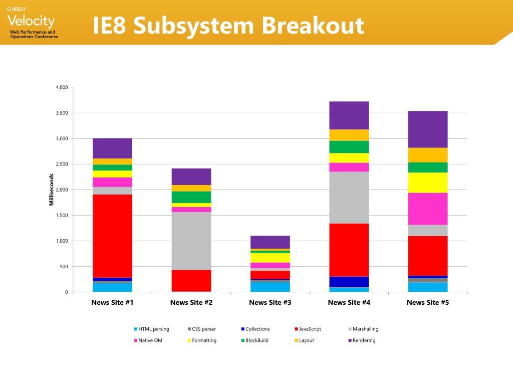 IE8 Subsystem Breakout