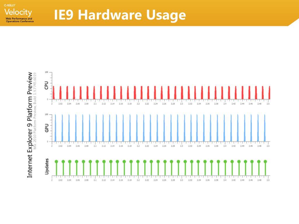 IE9 Hardware Usage