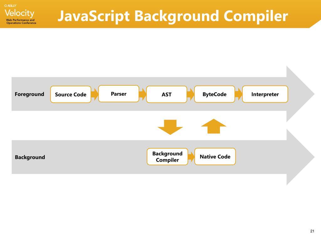 JavaScript Background Compiler