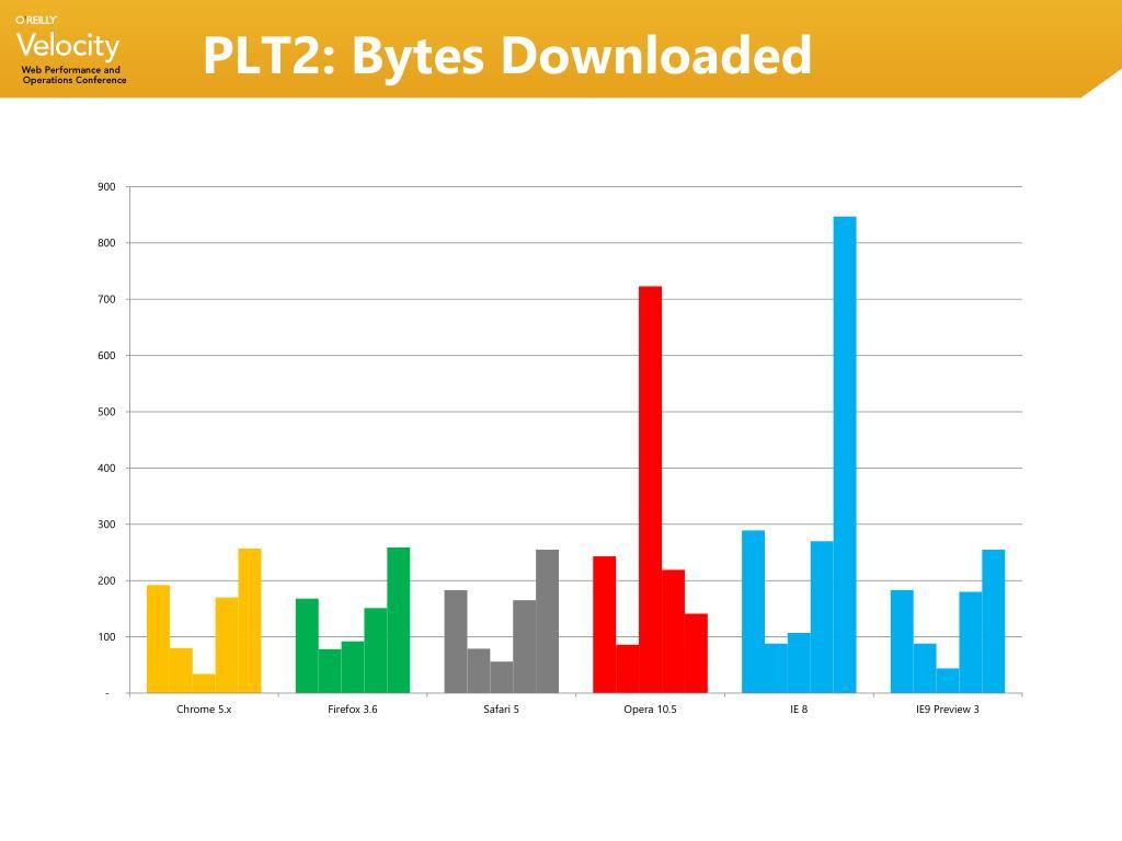PLT2: Bytes Downloaded