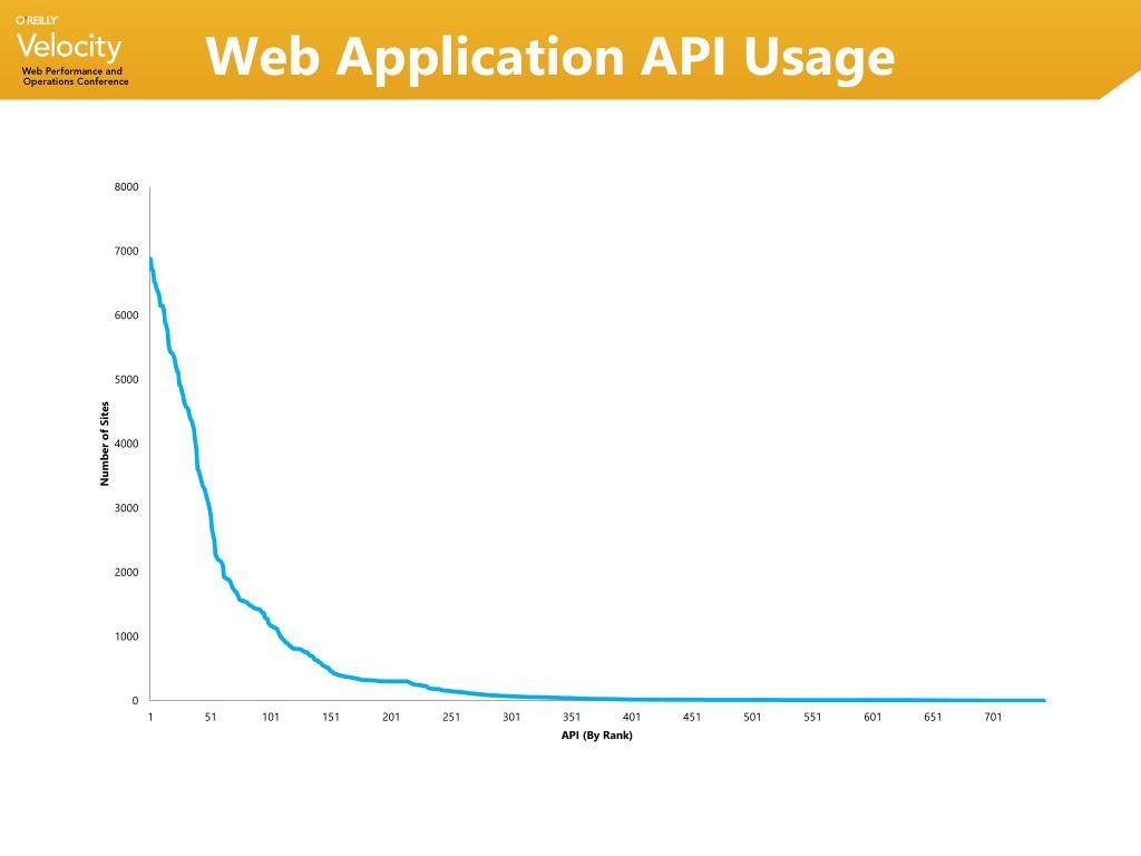 Web Application API Usage