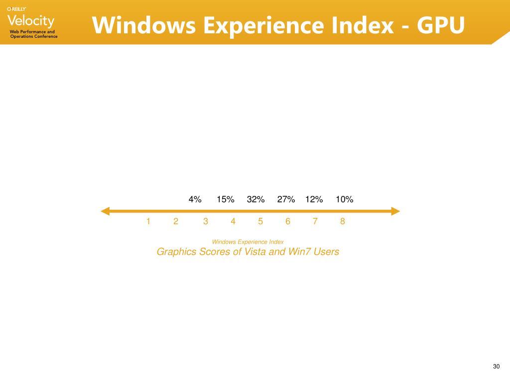 Windows Experience Index - GPU