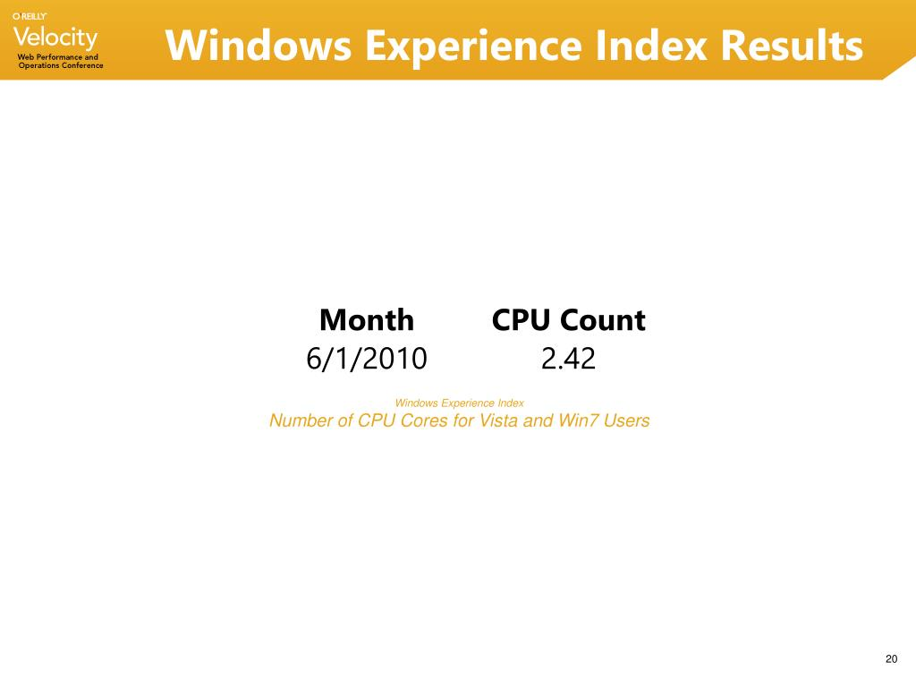 Windows Experience Index Results