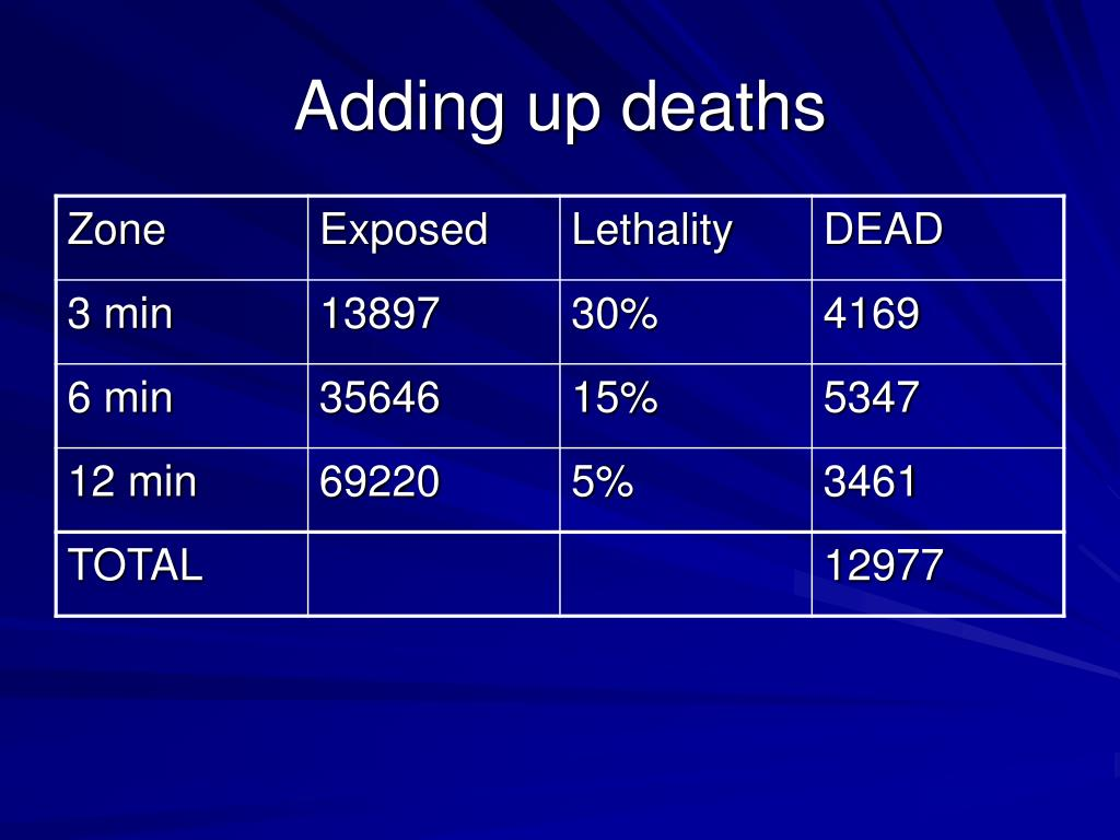 Adding up deaths