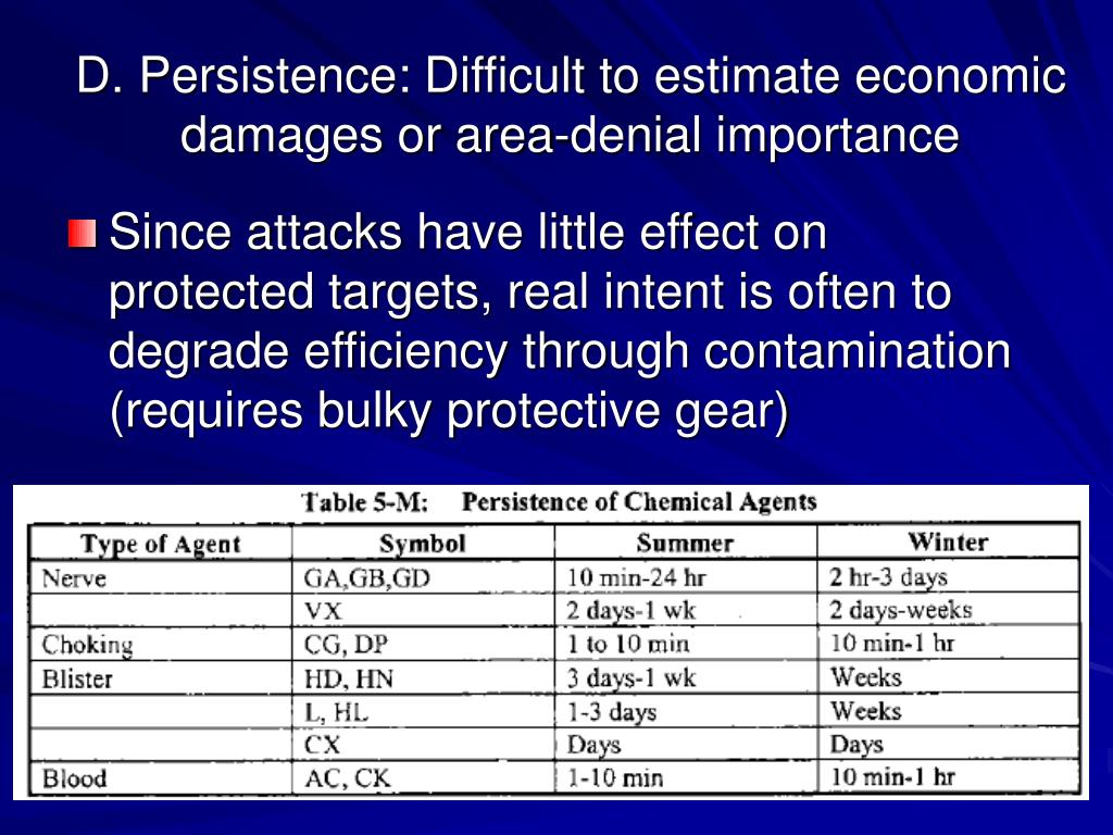 D. Persistence: Difficult to estimate economic damages or area-denial importance