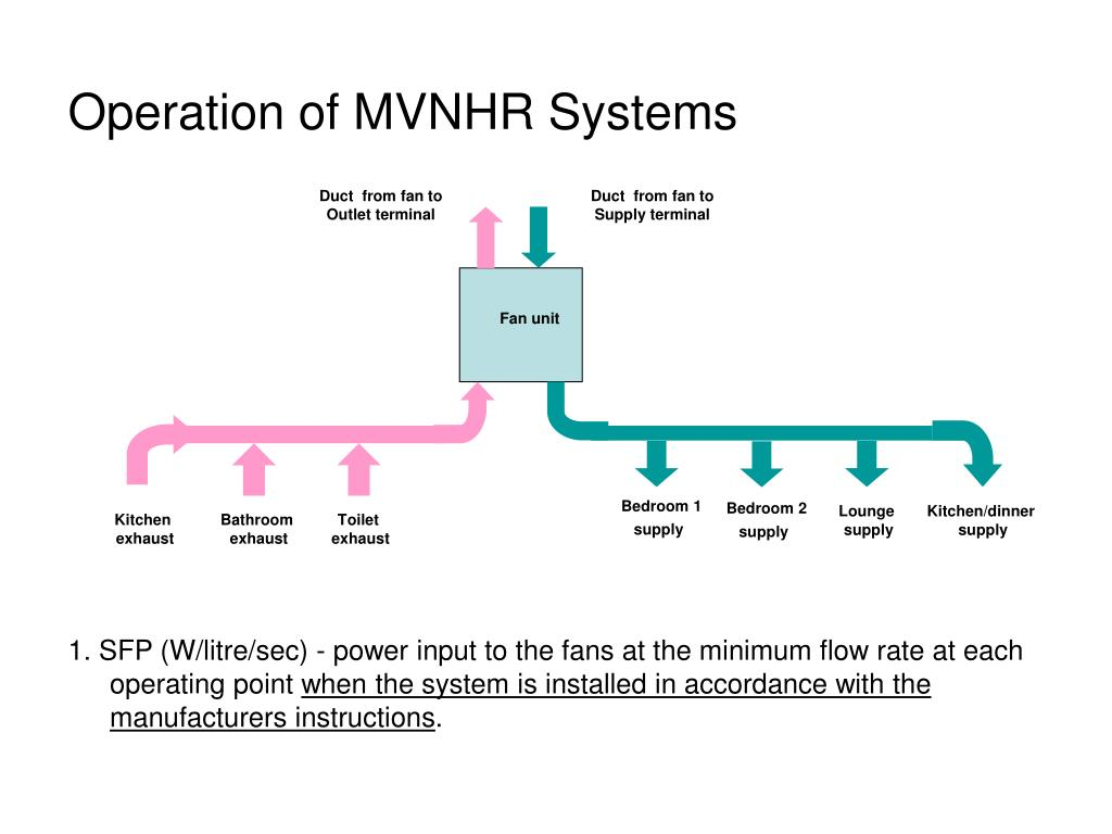 Operation of MVNHR Systems