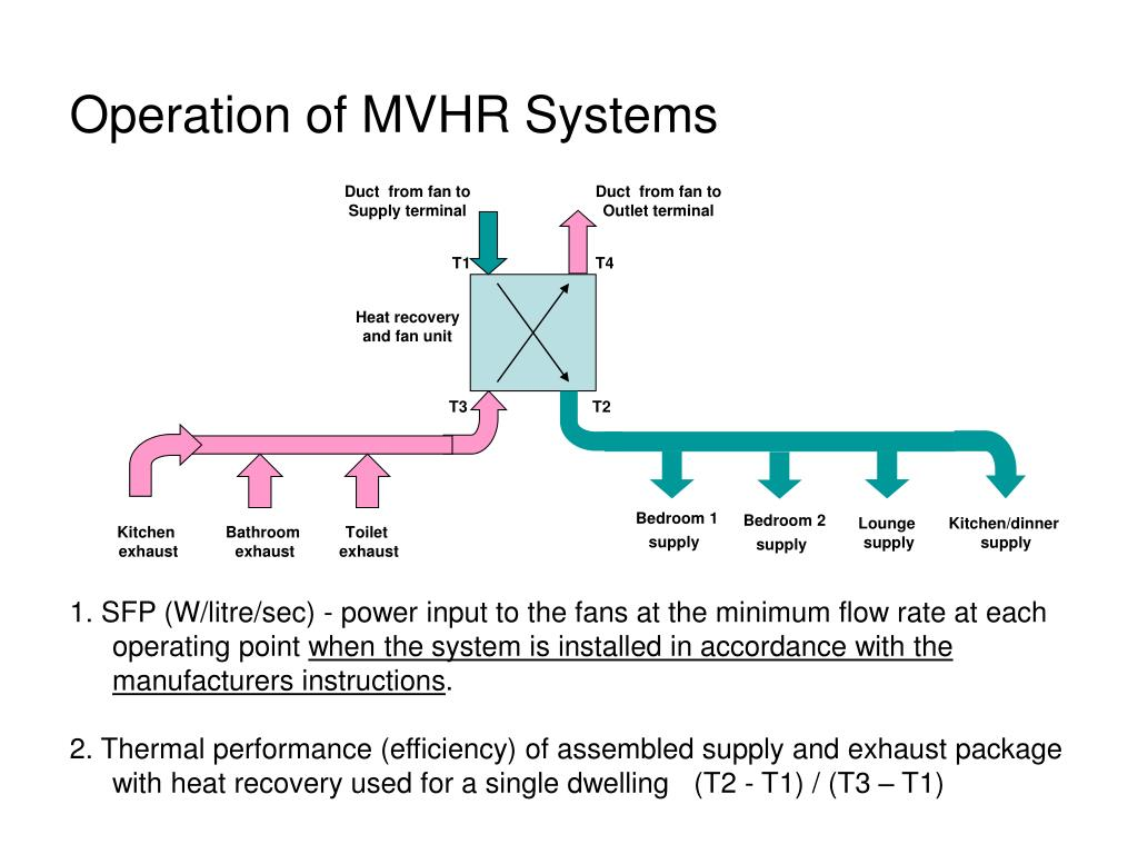 Operation of MVHR Systems