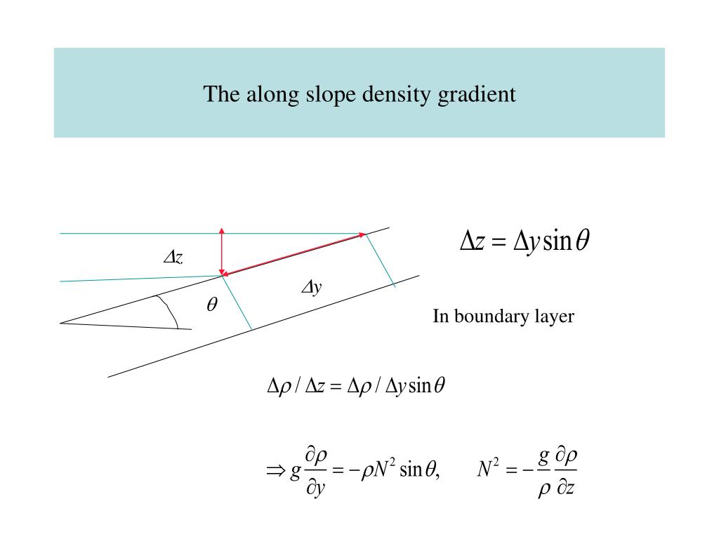 The along slope density gradient