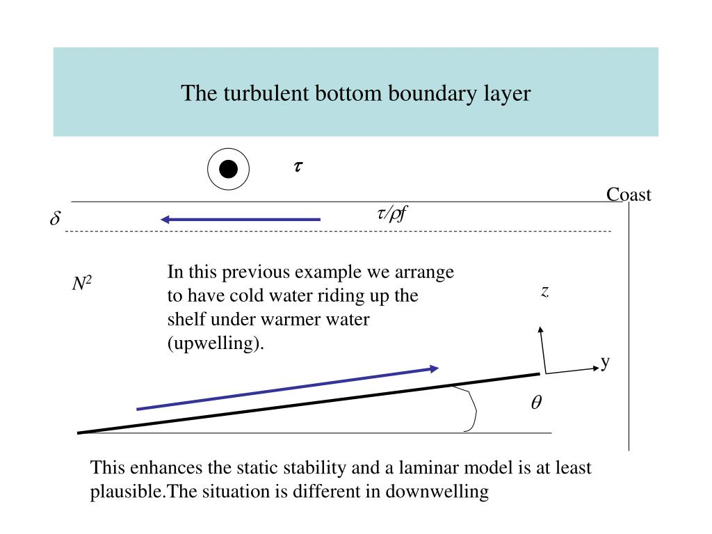 The turbulent bottom boundary layer