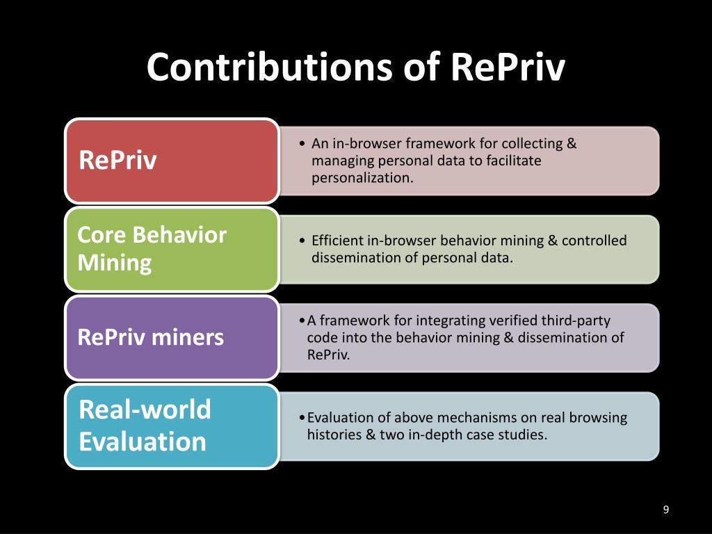 Contributions of RePriv