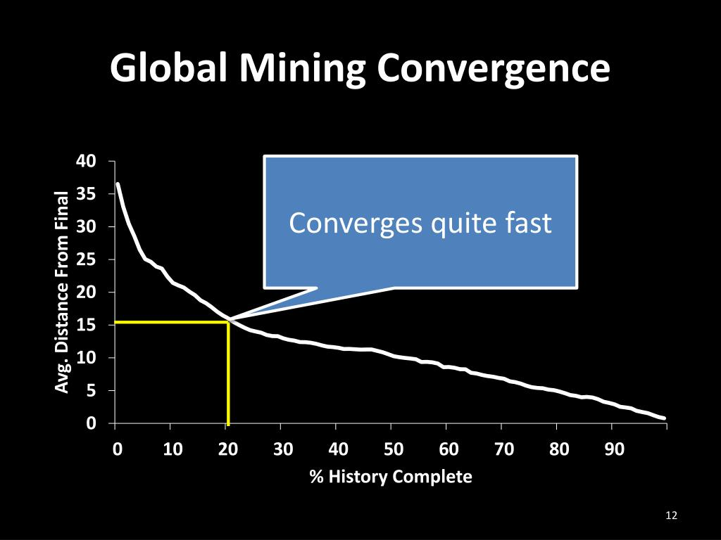 Global Mining Convergence