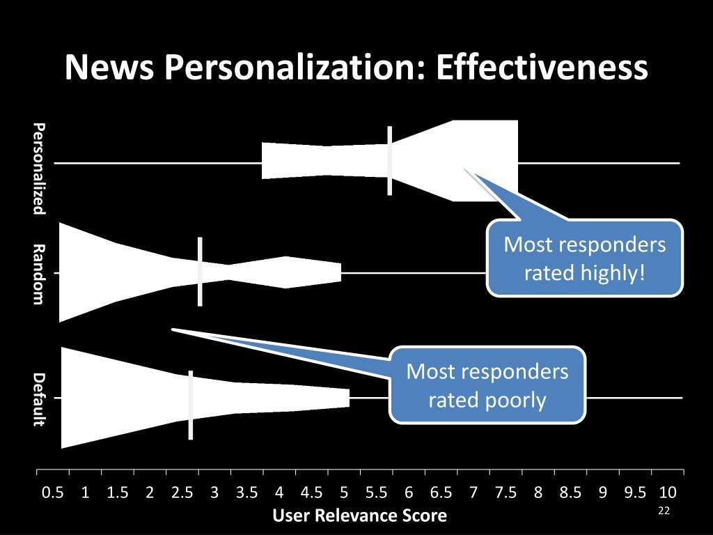 News Personalization: Effectiveness