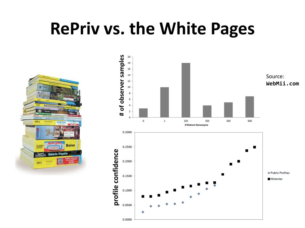 RePriv vs. the White Pages