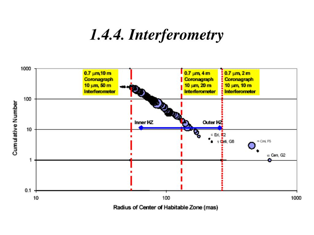 1.4.4. Interferometry