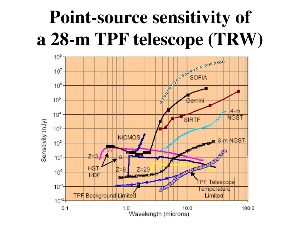 Point-source sensitivity of