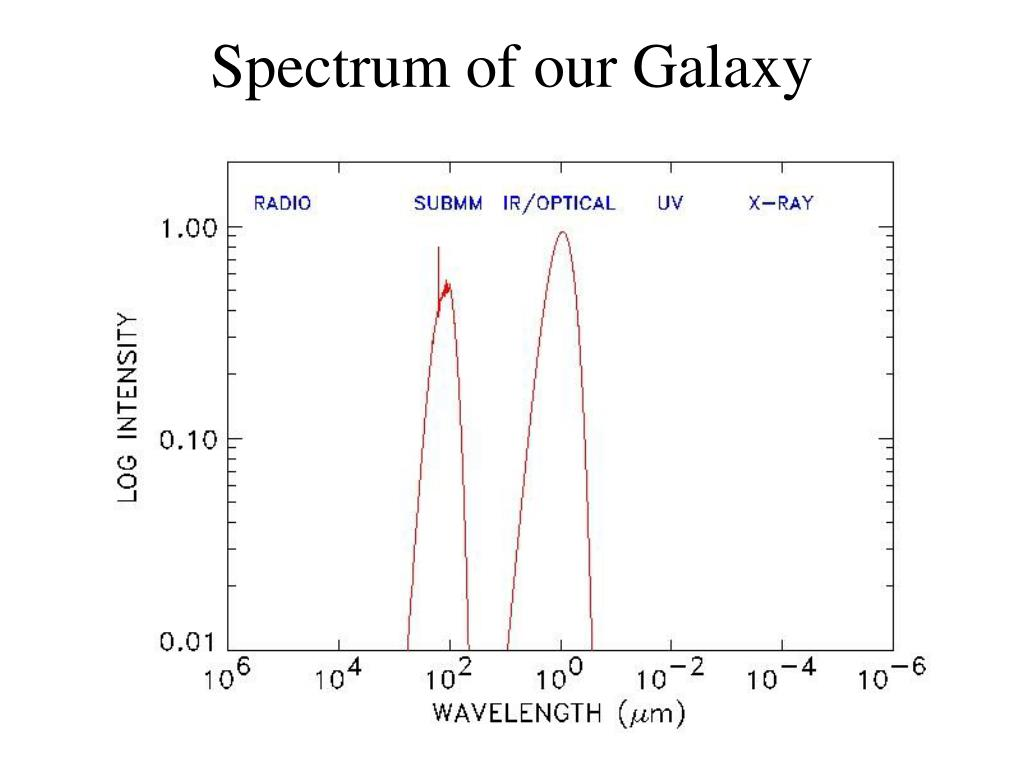 Spectrum of our Galaxy