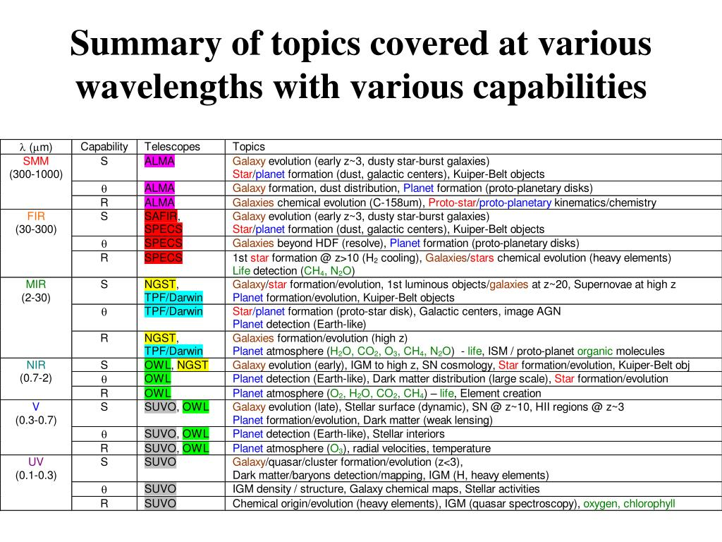 Summary of topics covered at various wavelengths with various capabilities