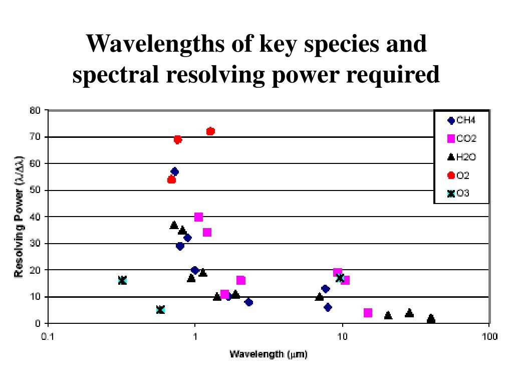 Wavelengths of key species and spectral resolving power required