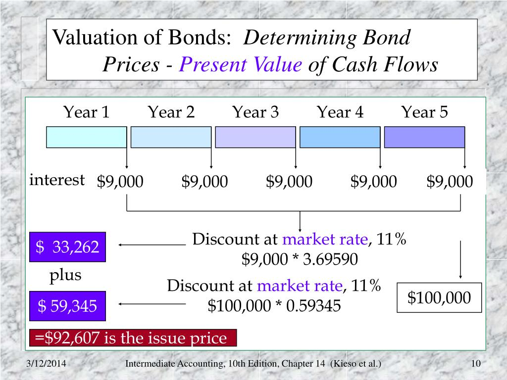 CHAPTER 33 VALUING BONDS - NYU Stern School of Business