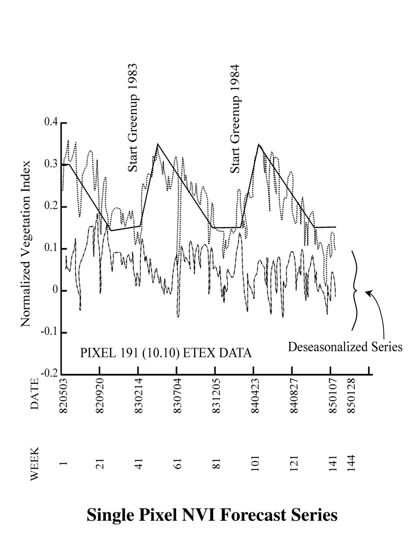 Single Pixel NVI Forecast Series
