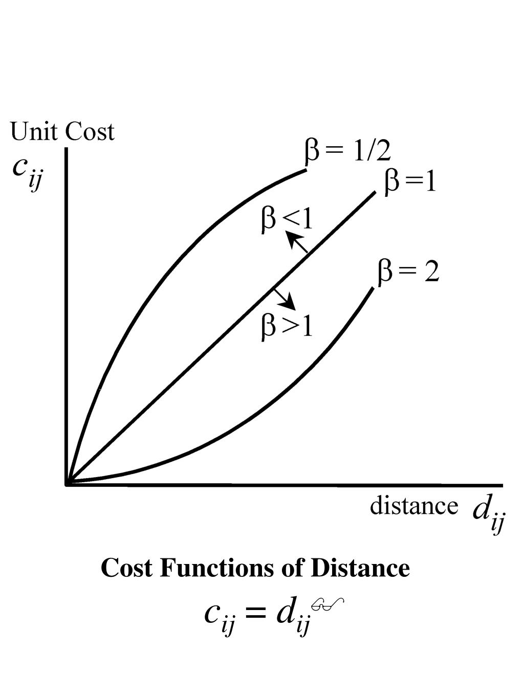 Cost Functions of Distance