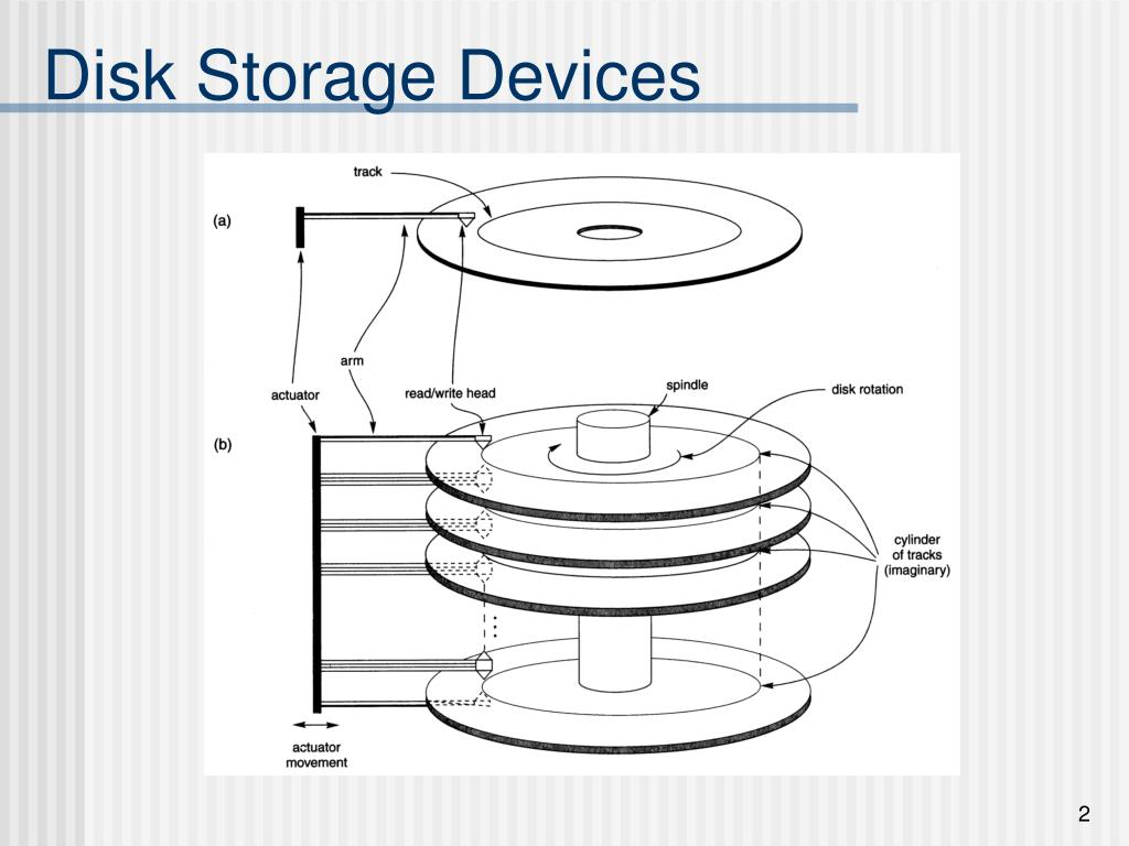 Disk Storage Devices